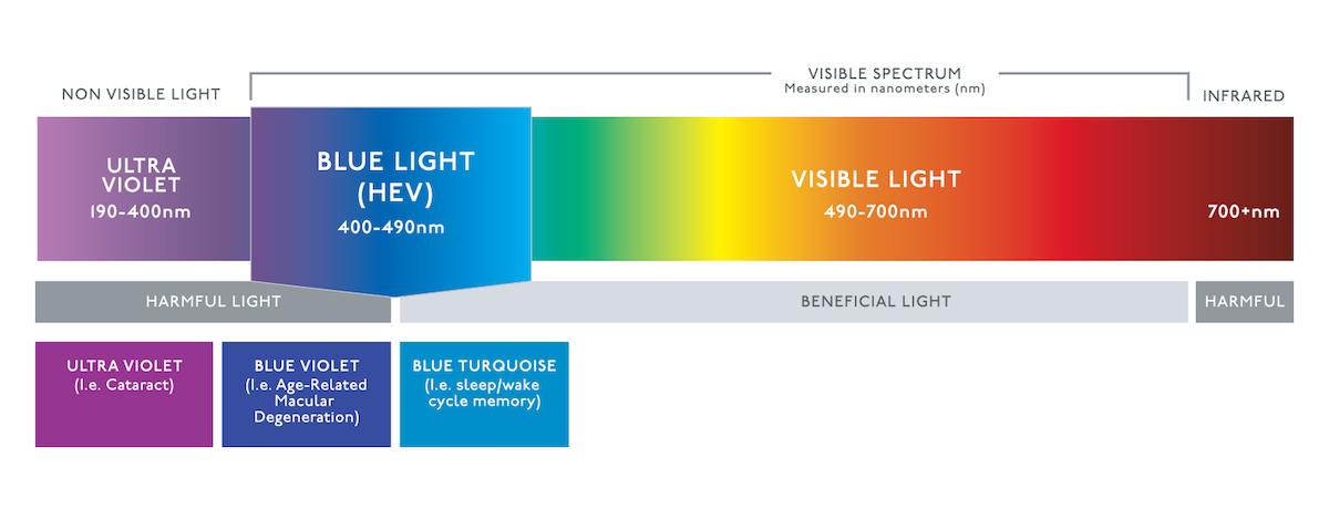 lichttherapiebril
